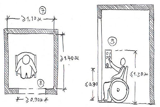 ภาพสเก็ตขนาดลิฟต์กว้างไม่น้อยกว่า 1.10 ม. ยาวไม่น้อยกว่า 1.40 ม.
